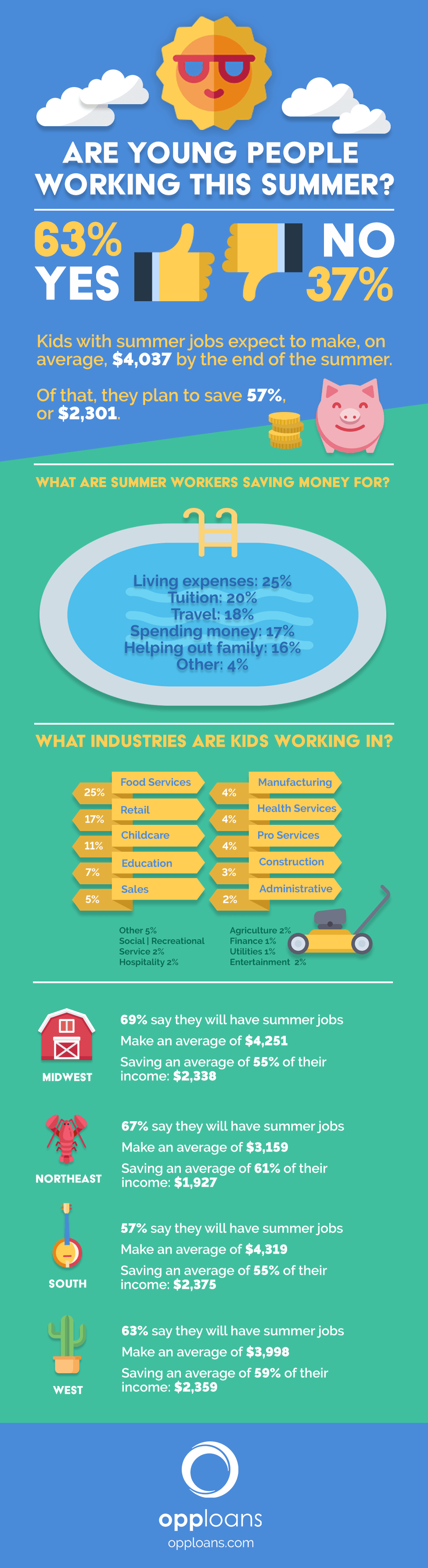 Teens and Summer Jobs - Infographic