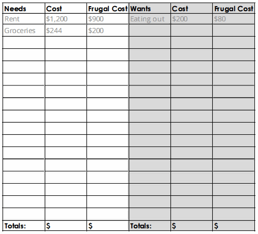 Needs and wants budget worksheet