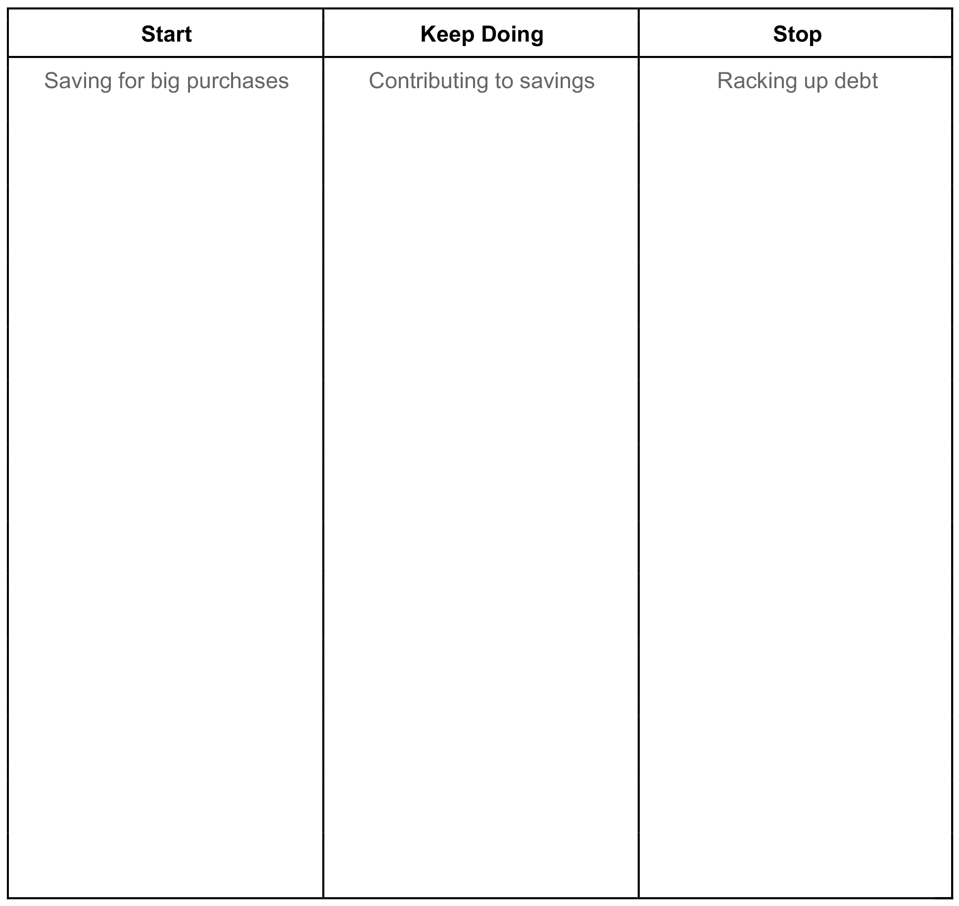 Financial Goal Branstorming Worksheet: A list of behaviors to start, keep doing, and stop