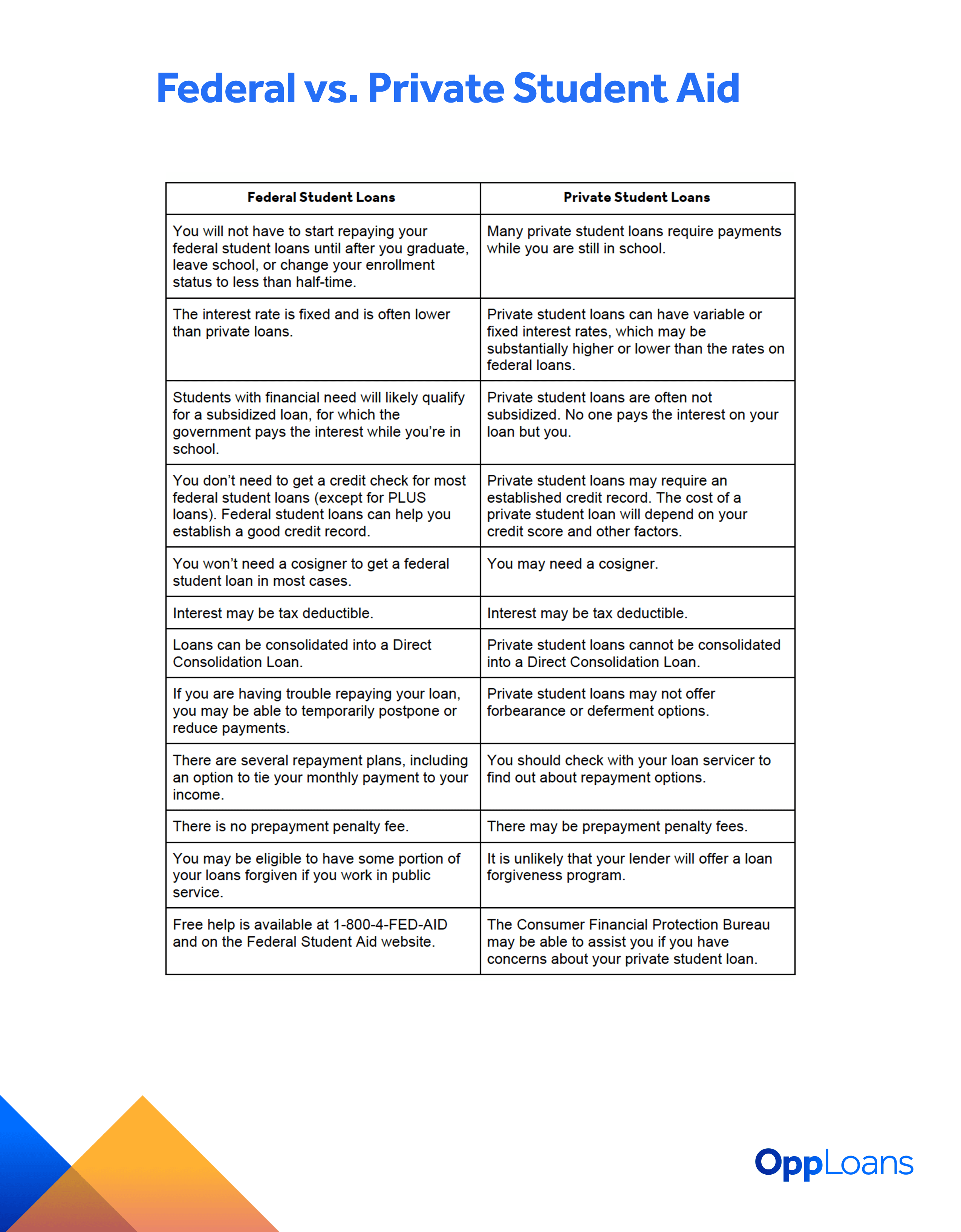 Federal Student Aid Chart